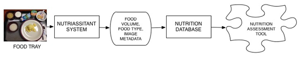 The process used to determine the food nutritional values